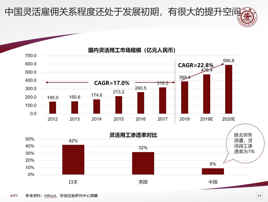中国灵活用工时代来临:占比9%,市场规模476.4亿!