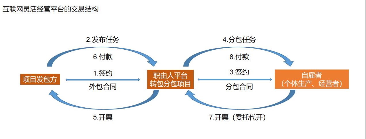 中国灵活用工趋势持续上升,未来市场潜力无限!